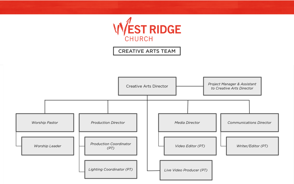 creative-arts-team-at-west-ridge