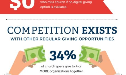 State of the Plate: Churches Turn to Digital Solutions As Giving Decreasing Nationwide